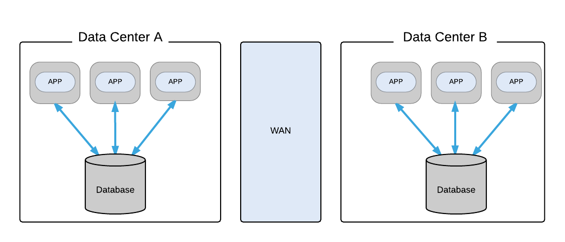 Application Running in Separate Data Centers